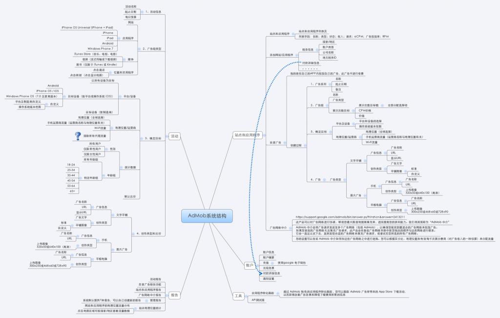 AdMob系统结构